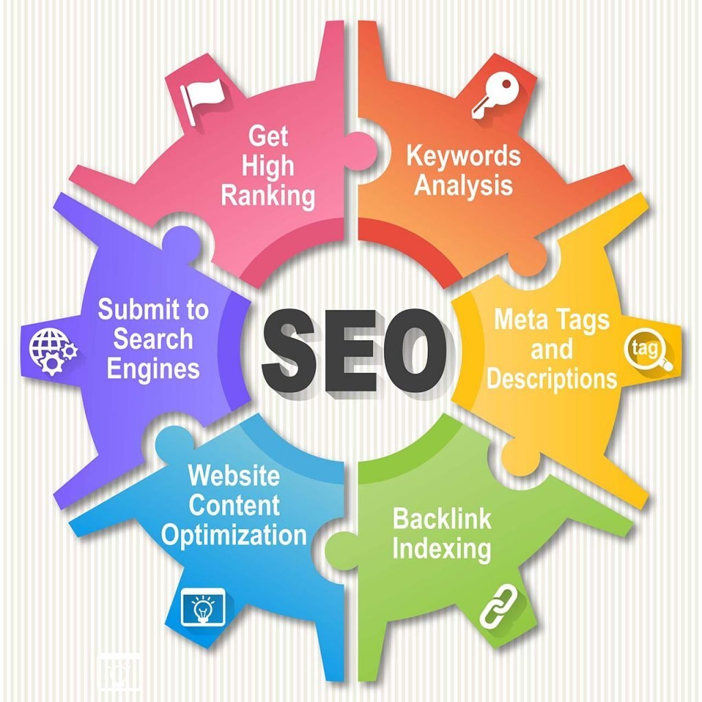 Whitehat SEO done right